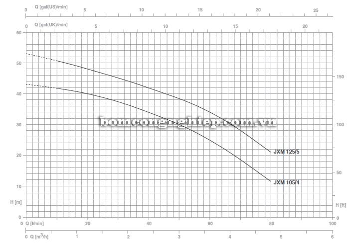 Máy bơm nước Foras JXM 105 biểu đồ lưu lượng
