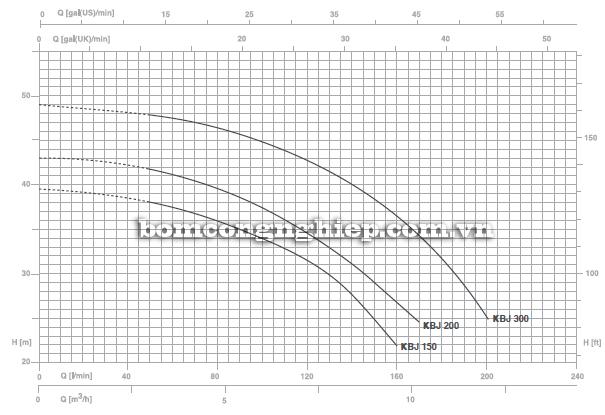 Máy bơm nước Foras KBJ 150 biểu đồ lưu lượng