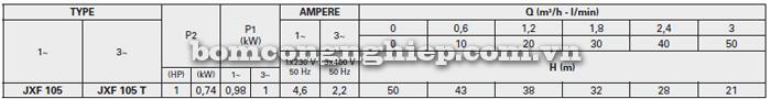Máy bơm nước Foras XJF-105 bảng thông số kỹ thuật