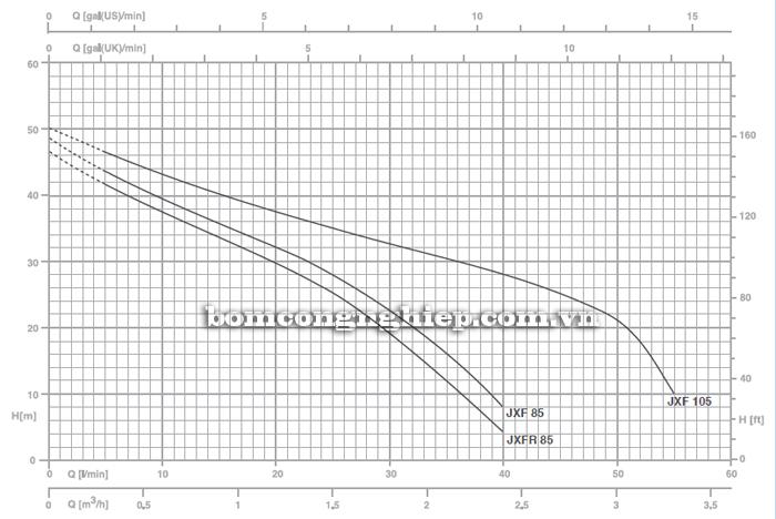 Máy bơm nước Foras XJF-105 biểu đồ lưu lượng