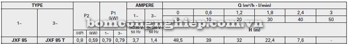 Máy bơm nước Foras XJF-85 bảng thông số kỹ thuật