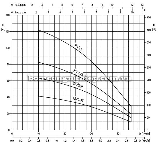 Máy bơm nước thả chìm Ebara SB3-45 biểu đồ lưu lượng