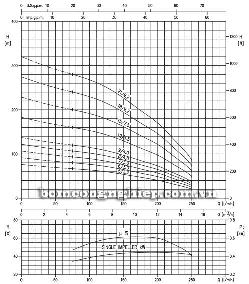 Máy bơm nước thả chìm Ebara SF6-R10 biểu đồ lưu lượng