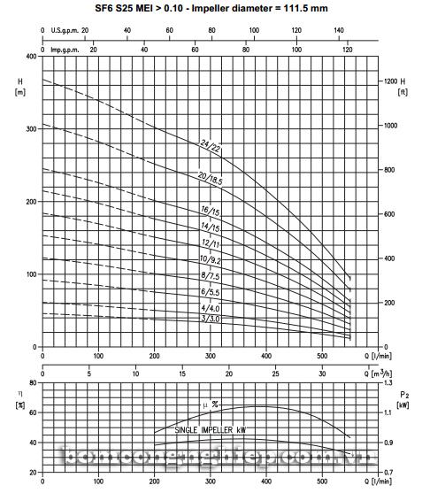 Máy bơm nước thả chìm Ebara SF6-S25 biểu đồ lưu lượng