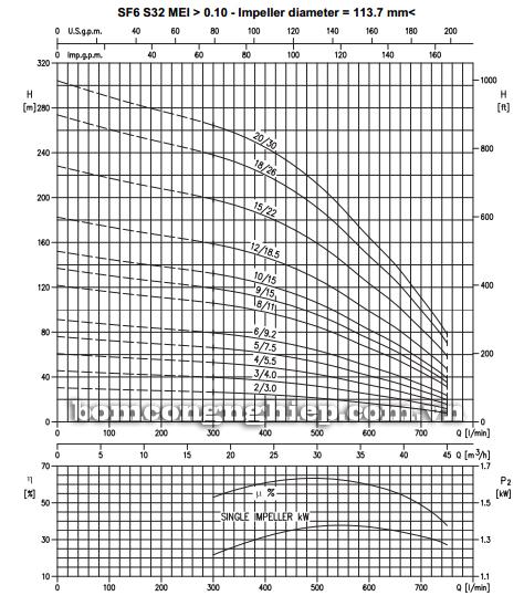 Máy bơm nước thả chìm Ebara SF6-S32 biểu đồ lưu lượng