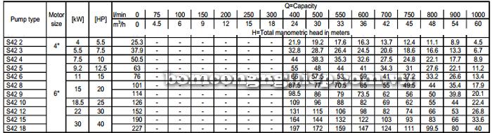 Máy bơm nước thả chìm Ebara SF6-S42 bảng thông số kỹ thuật