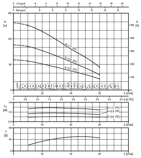 Máy bơm nước thả giếng Ebara 3TP2 biểu đồ lưu lượng