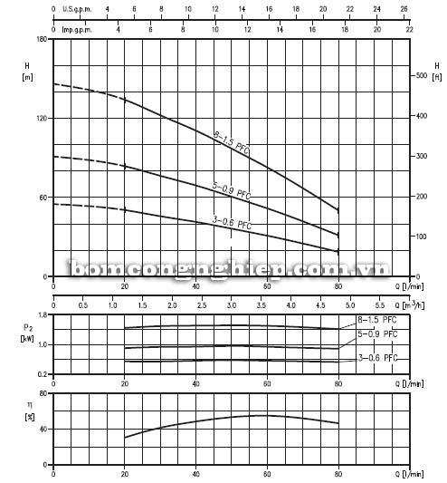 Máy bơm nước thả giếng Ebara 3TP3 biểu đồ lưu lượng