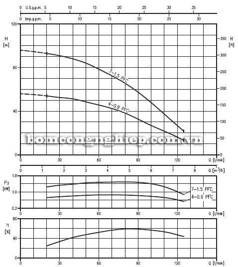 Máy bơm nước thả giếng Ebara 3TP5 biểu đồ lưu lượng