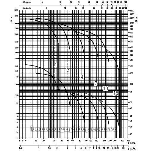 Máy bơm nước thả giếng Ebara 4 INCH biểu đồ lưu lượng