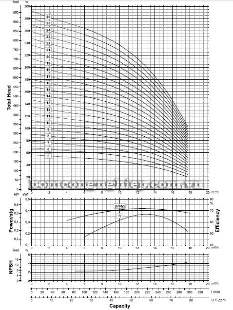 Máy bơm nước thả giếng Ebara BHE - 6 INCH biểu đồ lưu lượng