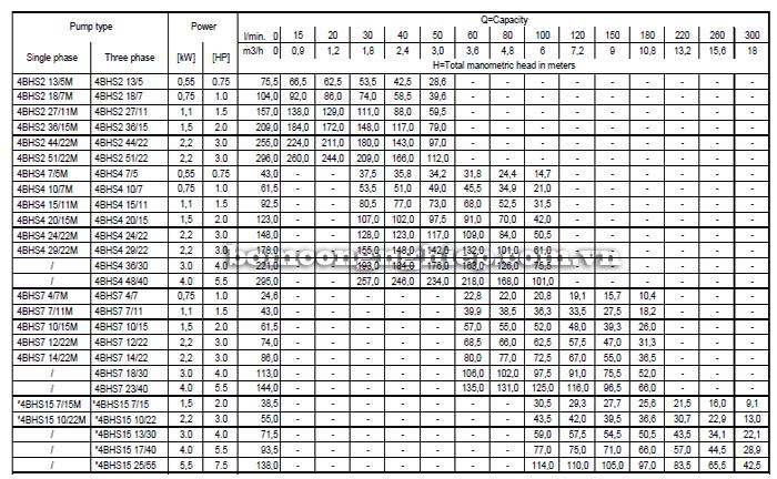 Máy bơm nước thả giếng Ebara BHS - 4 INCH  bảng thông số kỹ thuật