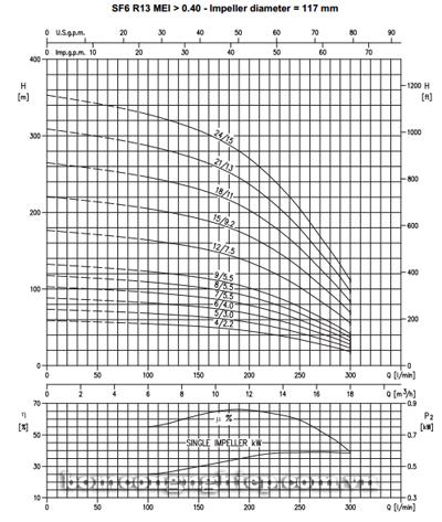 Máy bơm nước thả giếng Ebara SF6-R13 biểu đồ lưu lượng