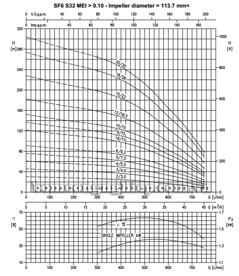 Máy bơm nước thả giếng Ebara SF6-S32 biểu đồ lưu lượng