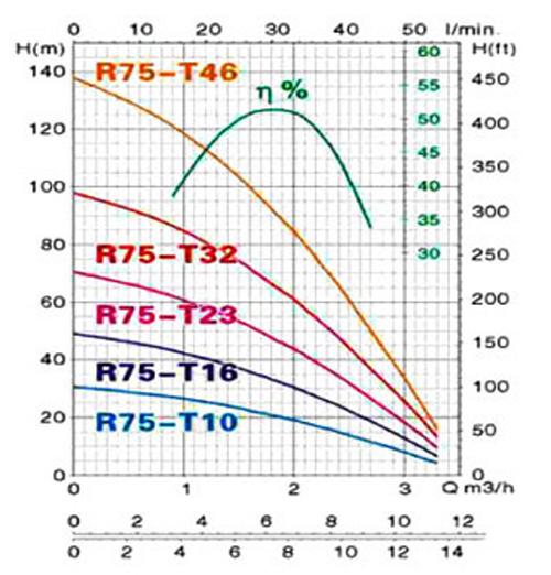Máy bơm nước thả giếng Mastra 3 INCH biểu đồ lưu lượng