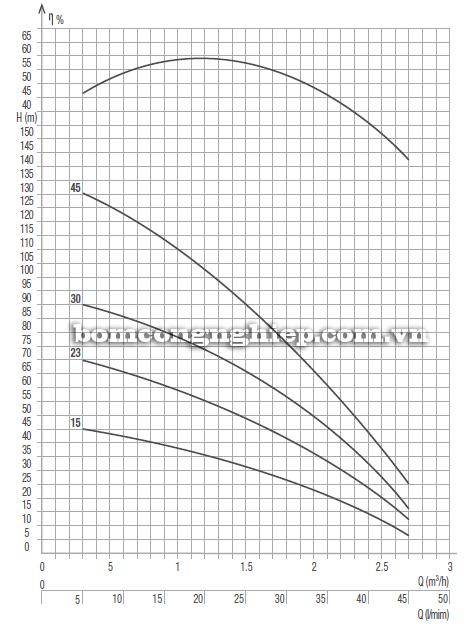 Máy bơm nước thả giếng Pentax 3S biểu đồ lưu lượng
