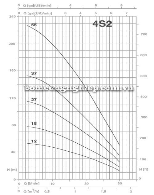 Máy bơm nước thả giếng Pentax 4S2 biểu đồ lưu lượng