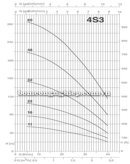 Máy bơm nước thả giếng Pentax 4S3 biểu đồ lưu lượng