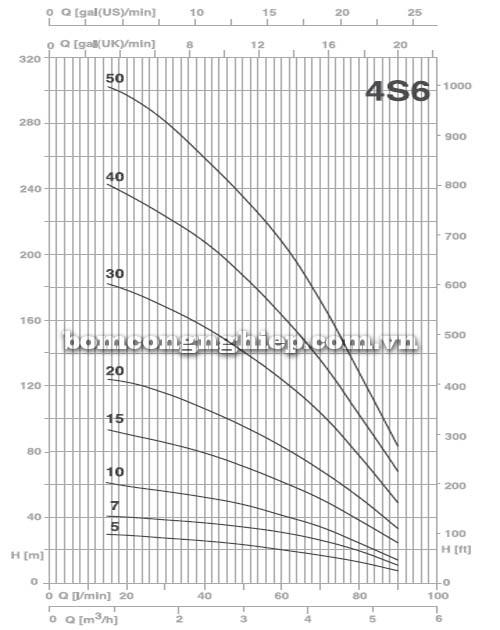 Máy bơm nước thả giếng Pentax 4S6 biểu đồ lưu lượng