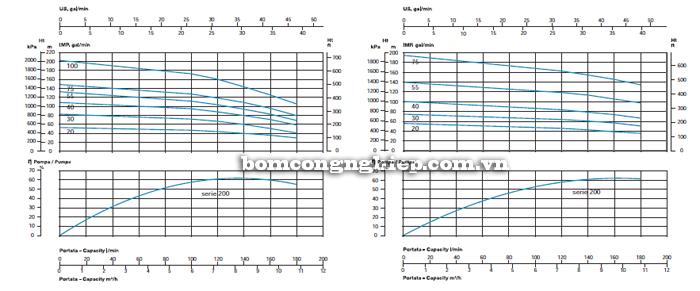 Máy bơm nước thả giếng Sealand SL-200 biểu đồ lưu lượng