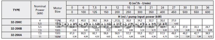 Máy bơm công nghiệp trục rời Foras MA32-200 bảng thông số kỹ thuật