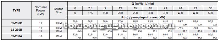 Máy bơm công nghiệp trục rời Foras MA32-250 bảng thông số kỹ thuật