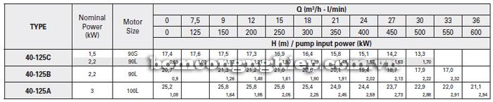 Máy bơm công nghiệp trục rời Foras MA40-125 bảng thông số kỹ thuật