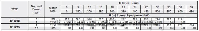 Máy bơm công nghiệp trục rời Foras MA40-160 bảng thông số kỹ thuật