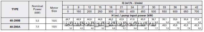 Máy bơm công nghiệp trục rời Foras MA40-200 bảng thông số kỹ thuật