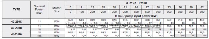 Máy bơm công nghiệp trục rời Foras MA40-250 bảng thông số kỹ thuật