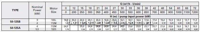 Máy bơm công nghiệp trục rời Foras MA50-125 bảng thông số kỹ thuật