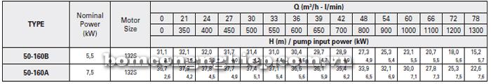 Máy bơm công nghiệp trục rời Foras MA50-160 bảng thông số kỹ thuật