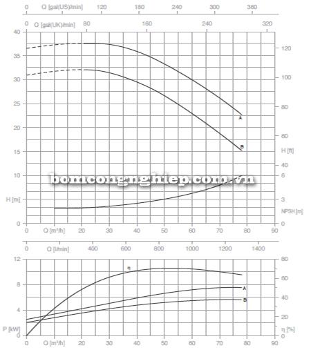 Máy bơm công nghiệp trục rời Foras MA50-160 biểu đồ lưu lượng