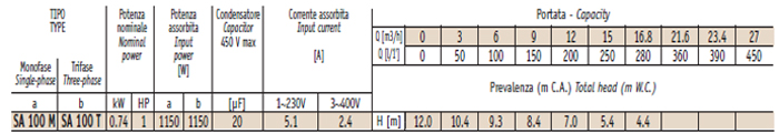 Máy bơm hố móng Sealand SA 100M bảng thông số kỹ thuật