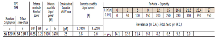 Máy bơm hố móng Sealand SA 120M bảng thông số kỹ thuật