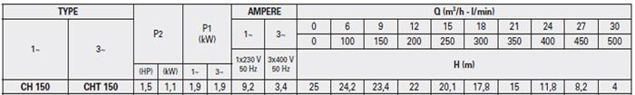 Máy bơm lưu lượng Pentax CH 150 bảng thông số kỹ thuật