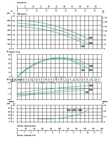 may-bom-nuoc-2-tang-canh-sealand-bk-m150 biểu đồ lưu lượng