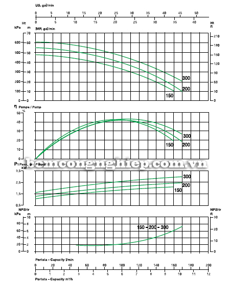 Máy bơm nước 2 tầng cánh sealand BK T300 biểu đồ lưu lượng