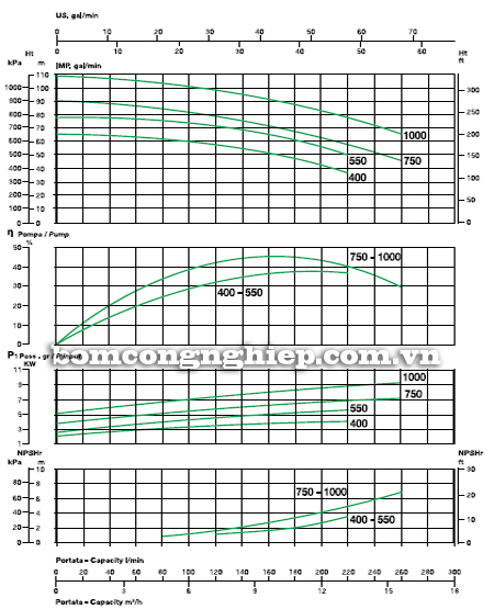 Máy bơm nước 2 tầng cánh sealand BK T400 biểu đồ lưu lượng cột áp