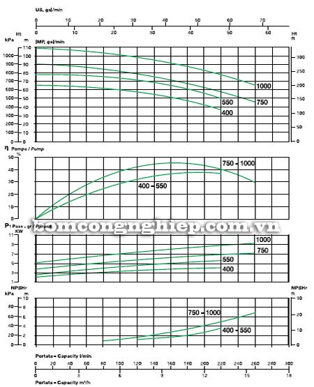 Máy bơm nước 2 tầng cánh Sealand BK T750 biểu đồ lưu lượng