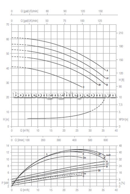 Máy bơm nước công nghiệp Foras MN32-200 biểu đồ lưu lượng