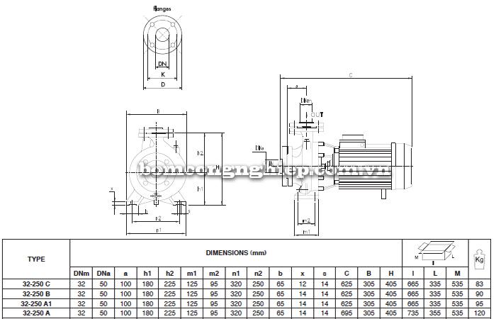 Máy bơm nước công nghiệp Foras MN32-250 bảng thông số kích thước