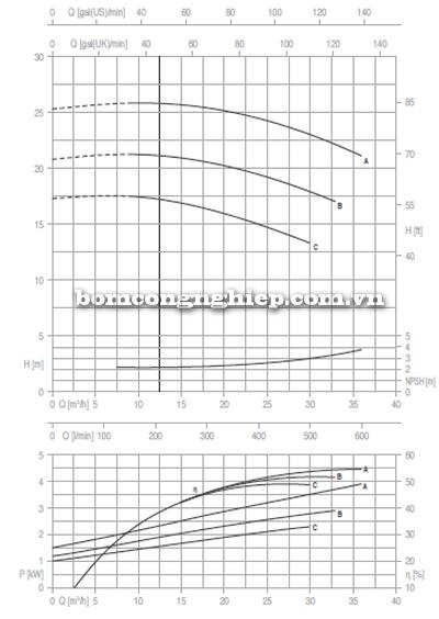 Máy bơm nước công nghiệp Foras MN40-125 biểu đồ lưu lượng