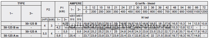 Máy bơm nước công nghiệp Foras MN50-125 bảng thông số kỹ thuật