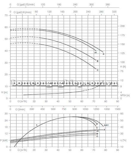 Máy bơm nước công nghiệp Foras MN50-200 biểu đồ lưu lượng