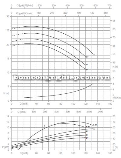 Máy bơm nước công nghiệp Foras MN65-125 biểu đồ lưu lượng
