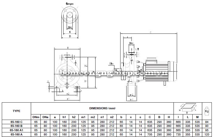 Máy bơm nước công nghiệp Foras MN65-160 bảng thông số kích thước