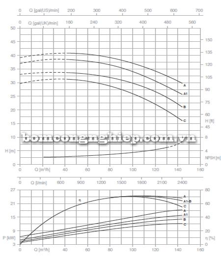 Máy bơm nước công nghiệp Foras MN65-160 biểu đồ lưu lượng