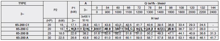 Máy bơm nước công nghiệp Foras MN65-200 bảng thông số kỹ thuật