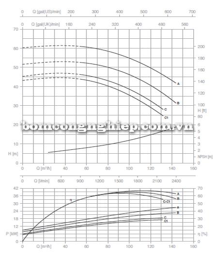 Máy bơm nước công nghiệp Foras MN65-200 biểu đồ lưu lượng